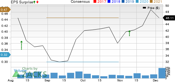 ZoomInfo Technologies Inc. Price, Consensus and EPS Surprise
