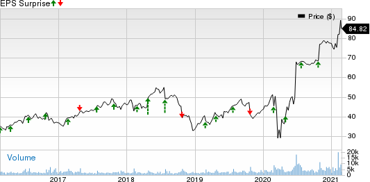 CoreLogic, Inc. Price and EPS Surprise