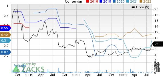 GreenSky, Inc. Price and Consensus