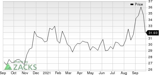 Smc Corporation Price