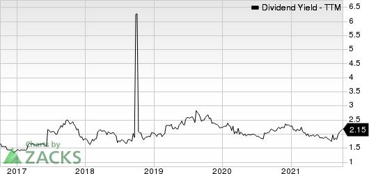 The Kroger Co. Dividend Yield (TTM)