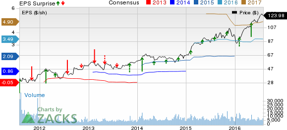 Vulcan Materials (VMC) Q2 Earnings Miss on Weather Woes