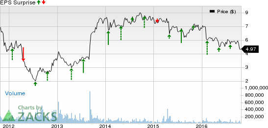 Will Nokia Corporation's (NOK) Q3 Earnings Disappoint?