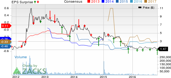 Arena (ARNA) Q3 Loss Lower than Expected, Revenues Rise