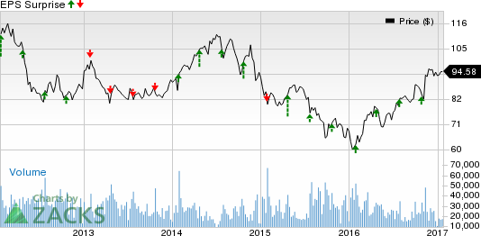 Caterpillar (CAT) Q4 Earnings: Another Beat in the Cards?