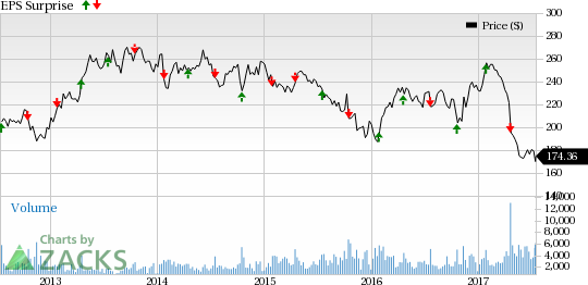 Grainger (GWW) to Post Q2 Earnings: Stock to Disappoint?
