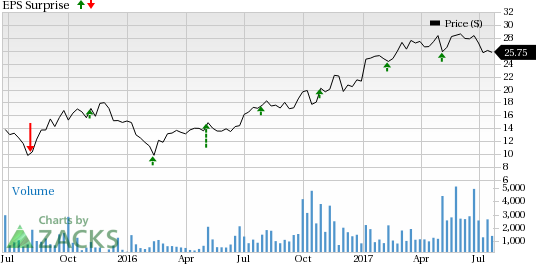 What's in the Store for MINDBODY (MB) This Earnings Season?