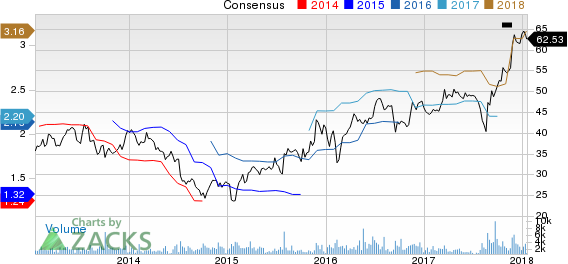 Beacon Roofing Supply, Inc. Price and Consensus