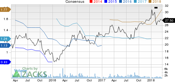 Continental Building Products, Inc. Price and Consensus