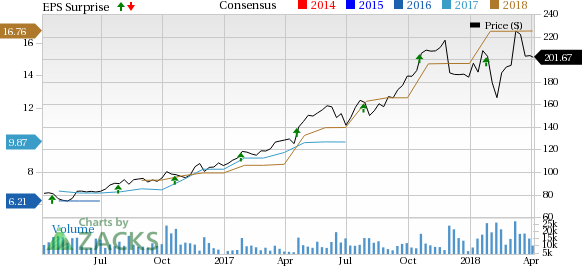 An Early Preview of Lam Research's (LRCX) Earnings Outlook