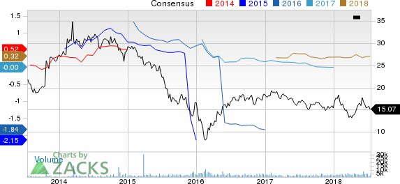 EnLink Midstream Partners, LP Price and Consensus
