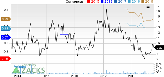 Park City Group, Inc. Price and Consensus