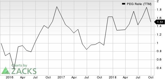 Boot Barn Holdings, Inc. PEG Ratio (TTM)