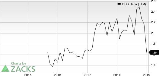 Ollie's Bargain Outlet Holdings, Inc. PEG Ratio (TTM)