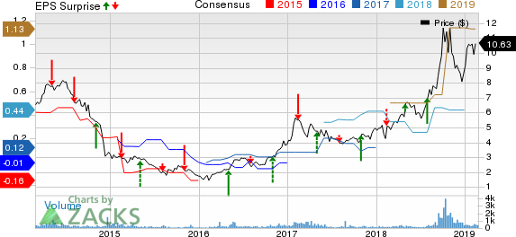North American Construction Group Ltd. Price, Consensus and EPS Surprise