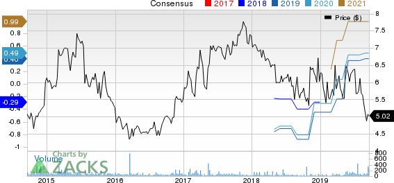 Cumberland Pharmaceuticals Inc. Price and Consensus