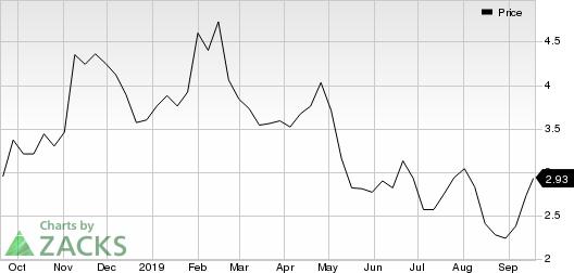 Ceragon Networks Ltd. Price