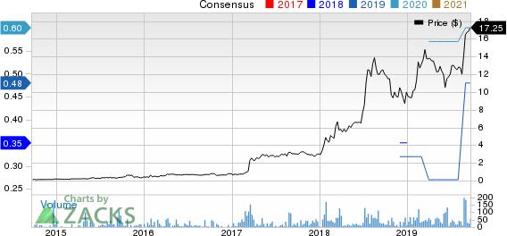 HemaCare Corp. Price and Consensus