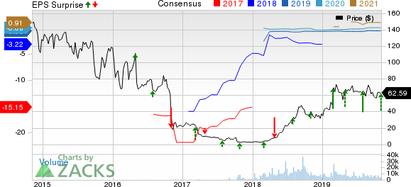 Tandem Diabetes Care, Inc. Price, Consensus and EPS Surprise