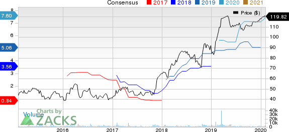 Mellanox Technologies, Ltd. Price and Consensus