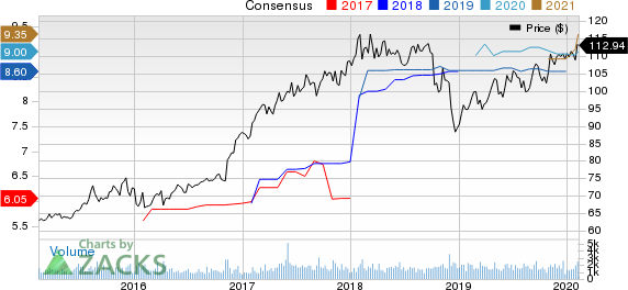 American Financial Group, Inc. Price and Consensus