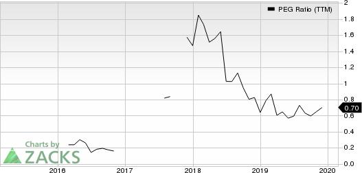 OneMain Holdings, Inc. PEG Ratio (TTM)