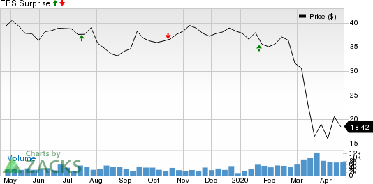 PacWest Bancorp Price and EPS Surprise