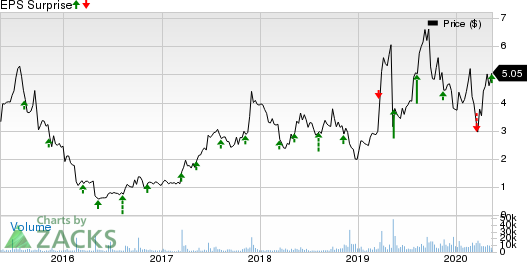 Catalyst Pharmaceuticals Inc Price and EPS Surprise