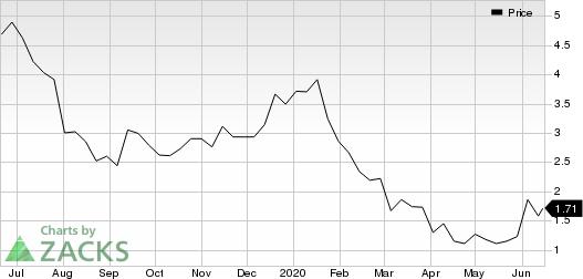 Titan International, Inc. Price