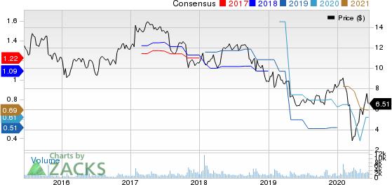 Celestica, Inc. Price and Consensus