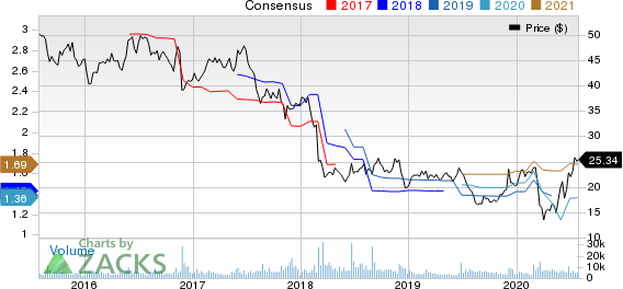 Patterson Companies, Inc. Price and Consensus