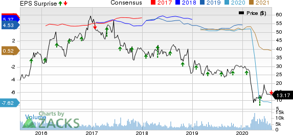 Hawaiian Holdings, Inc. Price, Consensus and EPS Surprise