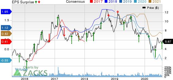 ClevelandCliffs Inc. Price, Consensus and EPS Surprise