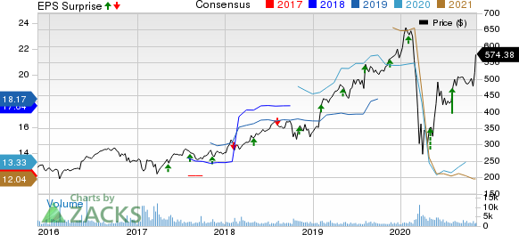 Transdigm Group Incorporated Price, Consensus and EPS Surprise