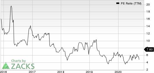 The ODP Corporation PE Ratio (TTM)