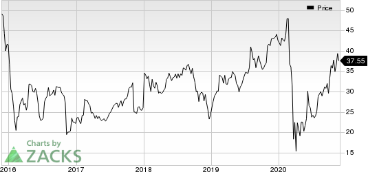 OneMain Holdings, Inc. Price