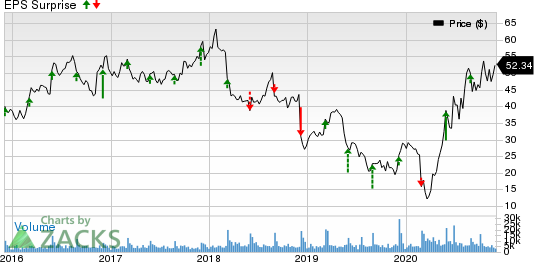 Big Lots, Inc. Price and EPS Surprise