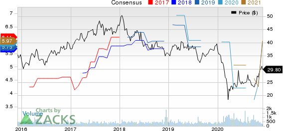 Shinhan Financial Group Co Ltd Price and Consensus