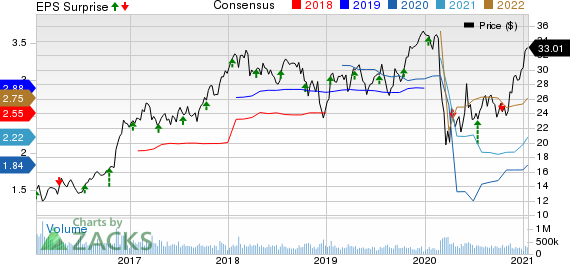 Bank of America Corporation Price, Consensus and EPS Surprise