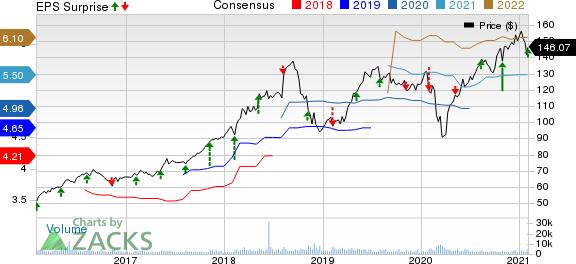 Broadridge Financial Solutions, Inc. Price, Consensus and EPS Surprise