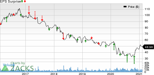 Molson Coors Beverage Company Price and EPS Surprise