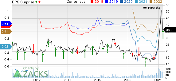 Stratasys, Ltd. Price, Consensus and EPS Surprise