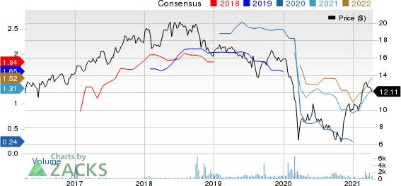 Repsol SA Price and Consensus