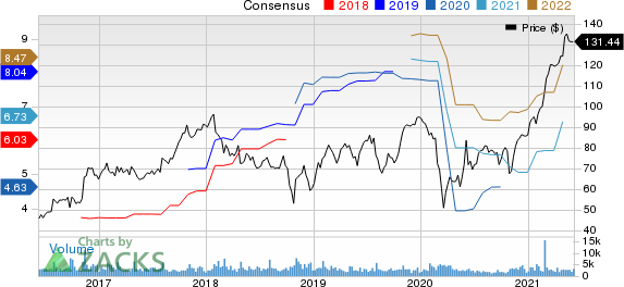 Oshkosh Corporation Price and Consensus