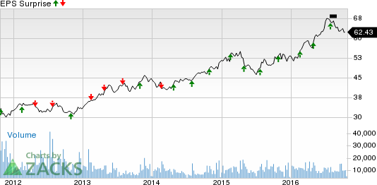 Waste Management (WM) Q3 Earnings: Will it Beat Again?