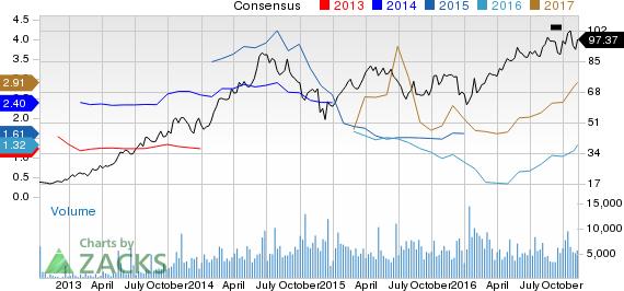 New Strong Buy Stocks for November 11th