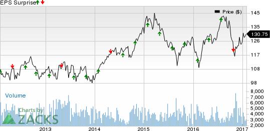 Boston Properties (BXP) Q4 Earnings: Is a Beat in Store?