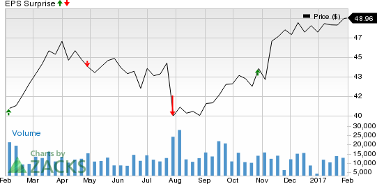 The Hartford (HIG): What's in Store this Earnings Season?