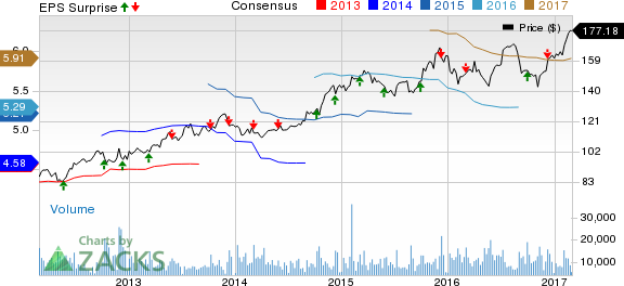 Bartosiak: Trading Costco's (COST) Earnings with Options