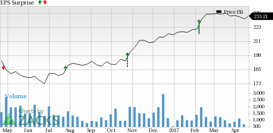 Should You Sell Everest Re Group (RE) Before Earnings?